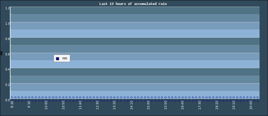 Last 12 hours of accumulated rain