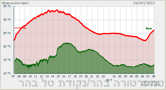 ירושמים - תחזית ומזג-האוויר בירושלים בזמן אמת