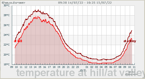 Jerusalem Weather Forecast Station